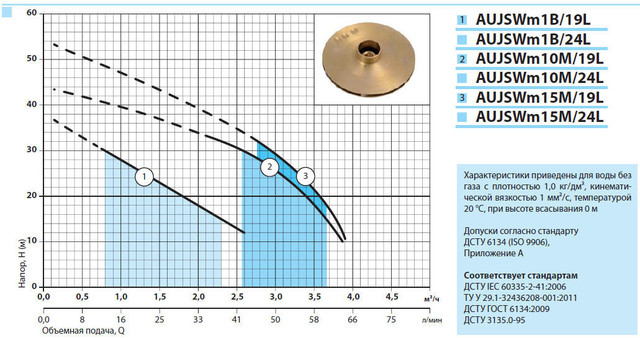 Бытовая насосная станция «Насосы + Оборудование» AUJSWm15m/24L характеристики
