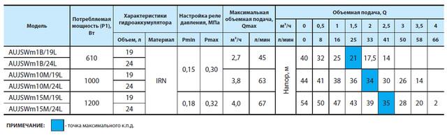 Бытовая насосная станция «Насосы + Оборудование» AUJSWm15m/24L характеристики_2
