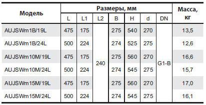 Бытовая насосная станция «Насосы + Оборудование» AUJSWm15m/24L размеры_2