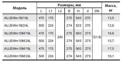 Бытовая насосная станция «Насосы + Оборудование» AUJSWm1B/19L размеры_2