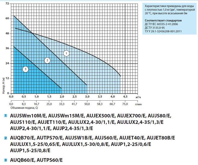 Бытовая насосная станция «Насосы + Оборудование» AUJET40/E1(A) характеристики