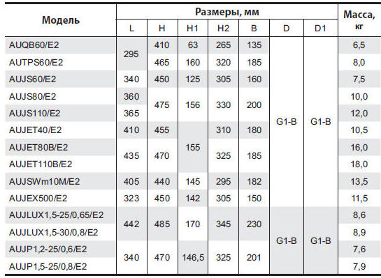 Бытовая насосная станция «Насосы + Оборудование» AUJET110B/E2 размеры_2
