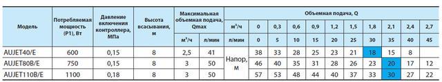 Бытовая насосная станция «Насосы + Оборудование» AUJET110B/E2 сравнение