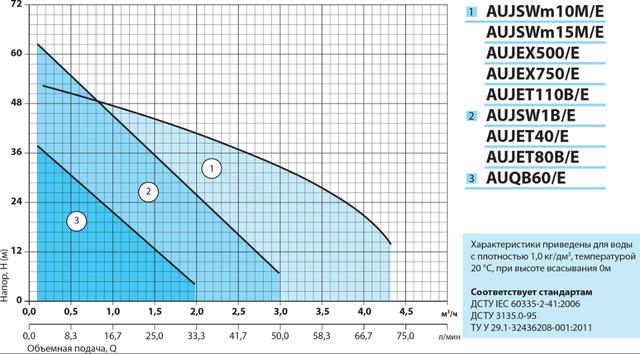 Бытовая насосная станция «Насосы + Оборудование» AUJET110B/E2 характеристики