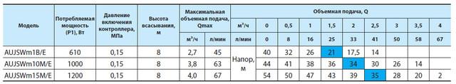 Бытовая насосная станция «Насосы + Оборудование» AUJSWm1B/E3 (A) характеристики_2