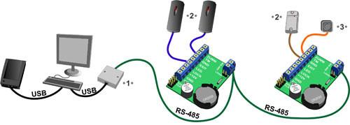 Пример построения сетевого контроля доступа