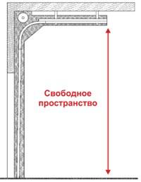 Ворота с высоким подъёмом