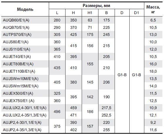 Бытовая насосная станция «Насосы + Оборудование» AUJSWm1B/E3 (A) размеры_2