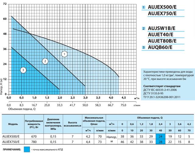 Бытовая насосная станция «Насосы + Оборудование» AUJEX 750/E1(A) характеристики