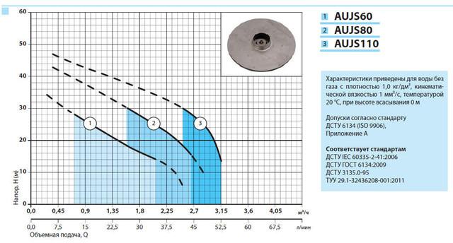 Бытовая насосная станция «Насосы + Оборудование» AUJS 110/19L характеристики