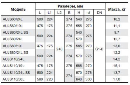 Бытовая насосная станция «Насосы + Оборудование» AUJS 110/19L размеры_2
