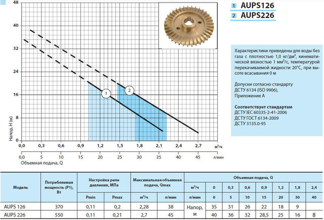 Бытовая насосная станция «Насосы + Оборудование» AUPS 226 характеристики