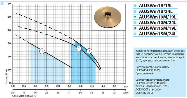 Бытовая насосная станция «Насосы + Оборудование» AUJSWm10m/19L характеристики