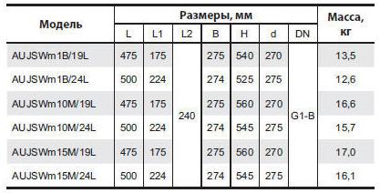 Бытовая насосная станция «Насосы + Оборудование» AUJSWm10m/19L размеры_2