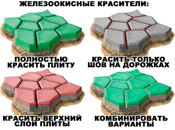 Краситель для бетона