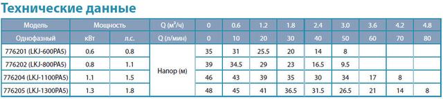 Бытовая насосная станция Aquatica 776202 характеристики