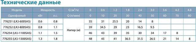 Бытовая насосная станция Aquatica 776252 характеристики_2