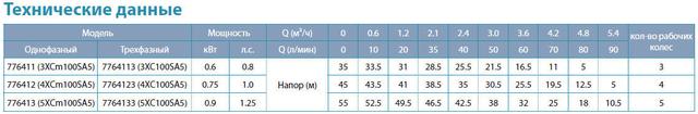 Бытовая насосная станция Aquatica 776412 характеристики