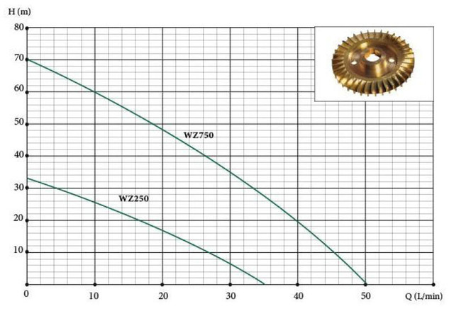 Бытовая насосная станция Euroaqua WZ 750 характеристики