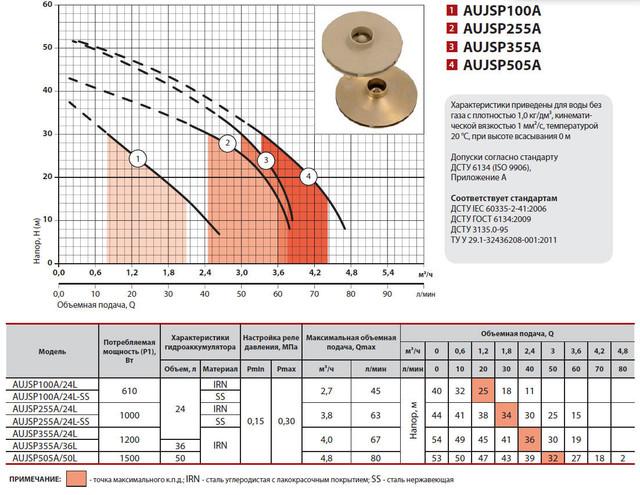 Бытовая насосная станция Sprut AUJSP 355/24L характеристики