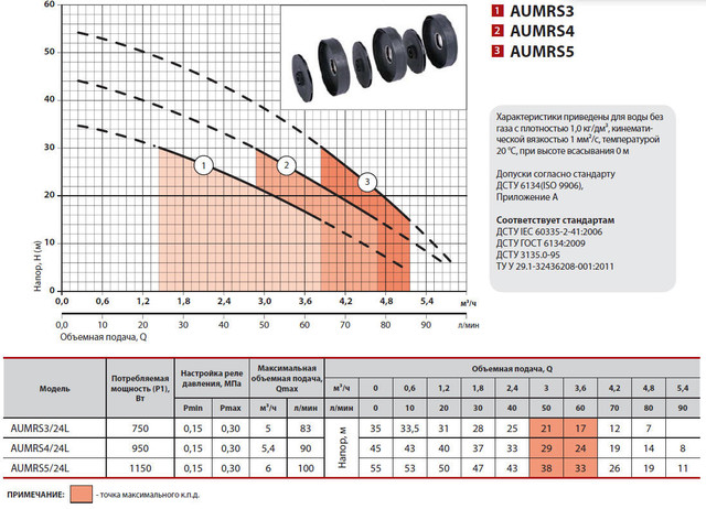 Бытовая насосная станция Sprut AUMRS 4/24L характеристики