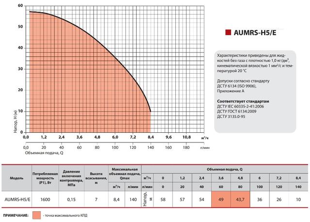 Бытовая насосная станция Sprut AUMRS–H5/E4 (A) характеристики