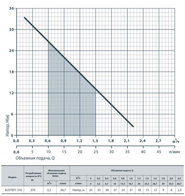 Бытовая насосная станция Rudes AUSTEP 1 370 характеристики