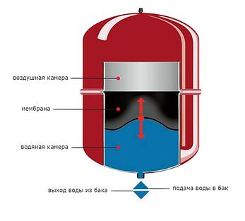 Гидрокомпенсатор для системы отопления AQUASYSTEM VRV 200 (200л верт. ), 200 л. на ножках, фото 2