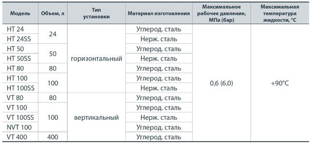 Бытовой гидроаккумулятор «Насосы + Оборудование» VT 100 ss характеристики_1
