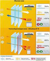 Энергосберегающие стеклопакеты ClimaGuard® Solar