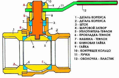 Фото конструкция газового крана