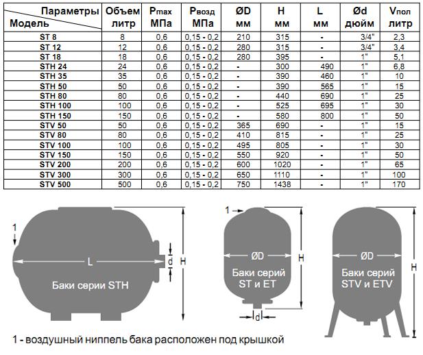 Технические характеристики и габаритные размеры гидроаккумулятора Hidroferra STV 500
