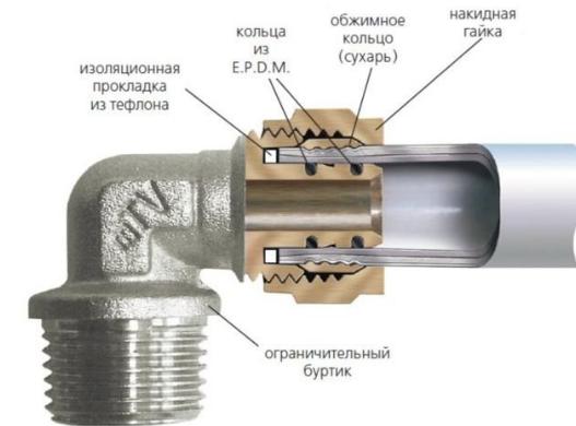 Фото металлопластиковые трубы и фитинг в разрезе