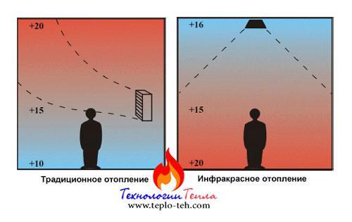 Распределение тепла при традиционном и инфракрасном отоплении