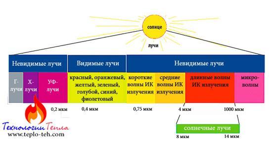 Характеристики солнечного спектра