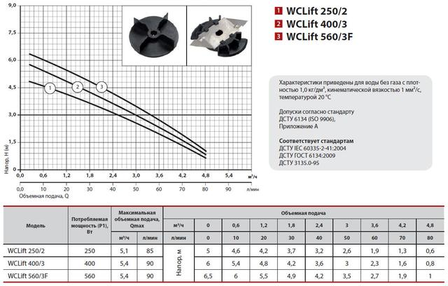 Канализационная установка Sprut WCLIFT 250/2 характеристики