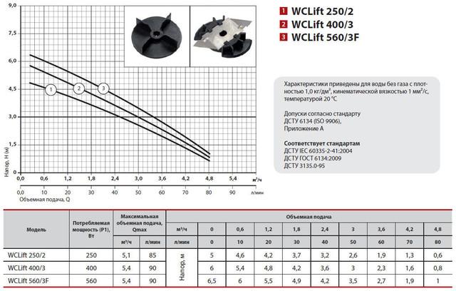 Канализационная установка Sprut WCLIFT 400/3 характеристики