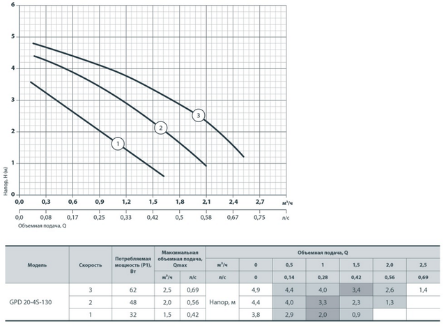 Циркуляционный насос для систем отопления Sprut GPD 20–4S–130 характеристики