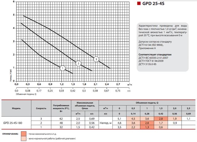 Циркуляционный насос для систем отопления Sprut GPD 25–4S–180 характеристики