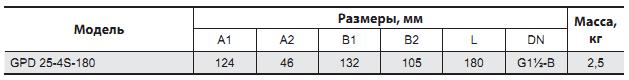 Циркуляционный насос для систем отопления Sprut GPD 25–4S–180 размеры_2