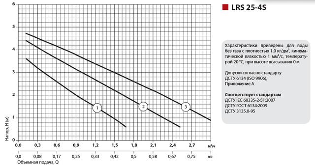 Циркуляционный насос для систем отопления Sprut LRS 25–4S–180 характеристики