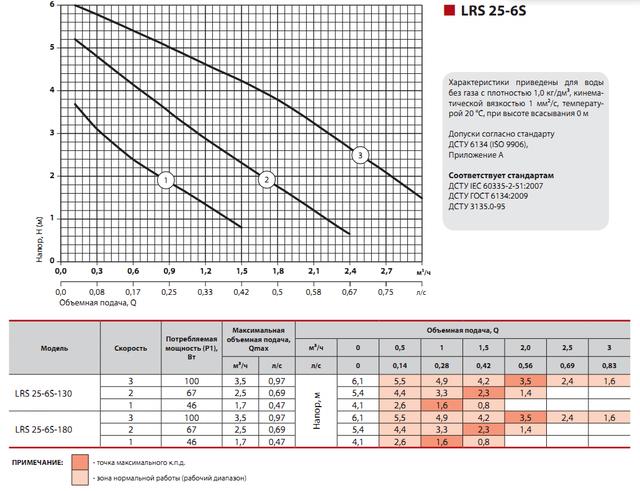 Циркуляционный насос для систем отопления Sprut LRS 25–6S–180 характеристики