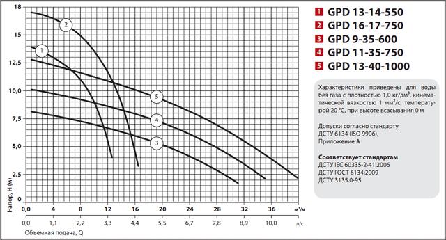 Циркуляционный насос Sprut GPD 9–35–600 напорные характеристики
