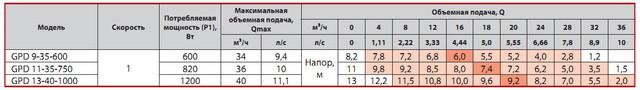 Циркуляционный насос Sprut GPD 9–35–600 характеристики