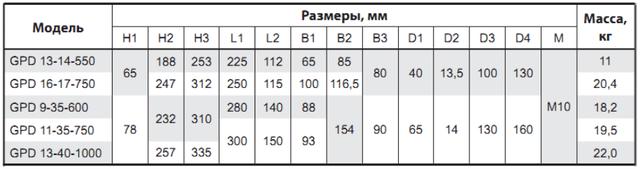 Циркуляционный насос Sprut GPD 13–40–1000 габаритные размеры_2