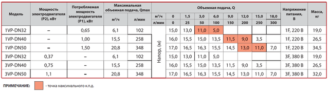 Циркуляционный насос Sprut 3VP–DN40 характеристики