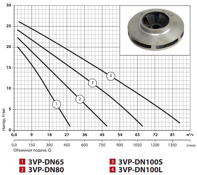 Циркуляционный насос Sprut 3VP–DN100L напорные характеристики