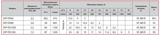 Циркуляционный насос Sprut 3VP–DN100L характеристики