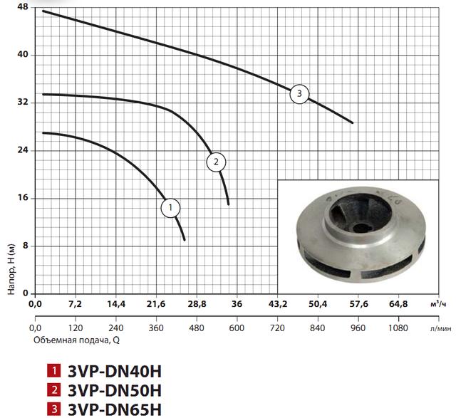 Циркуляционный насос Sprut 3VP–DN65H напорные характеристики