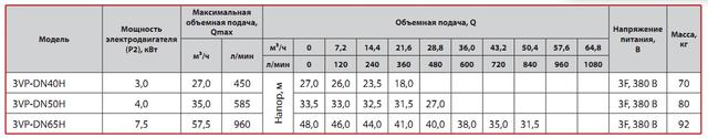 Циркуляционный насос Sprut 3VP–DN40H характеристики